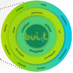 biobuilt